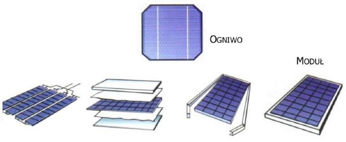 moduły fotowoltaiczne